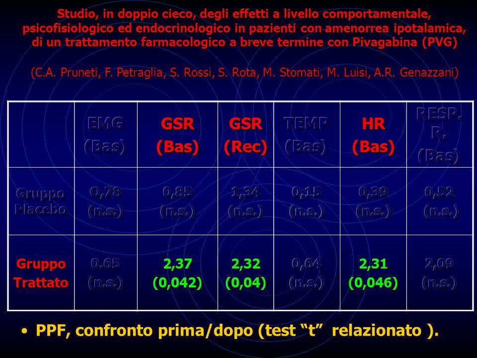 EMG(Bas)GSR(Bas)GSR(Rec)TEMP(Bas)HR(Bas) RESP.R.