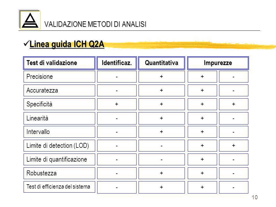 10 VALIDAZIONE METODI DI ANALISI Linea guida ICH Q2A Linea guida ICH Q2A Identificaz. - - + - - - - - - Test di validazione Precisione Accuratezza Spe