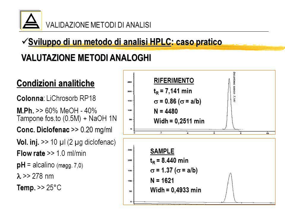 20 VALIDAZIONE METODI DI ANALISI Sviluppo di un metodo di analisi HPLC: caso pratico Sviluppo di un metodo di analisi HPLC: caso pratico VALUTAZIONE M