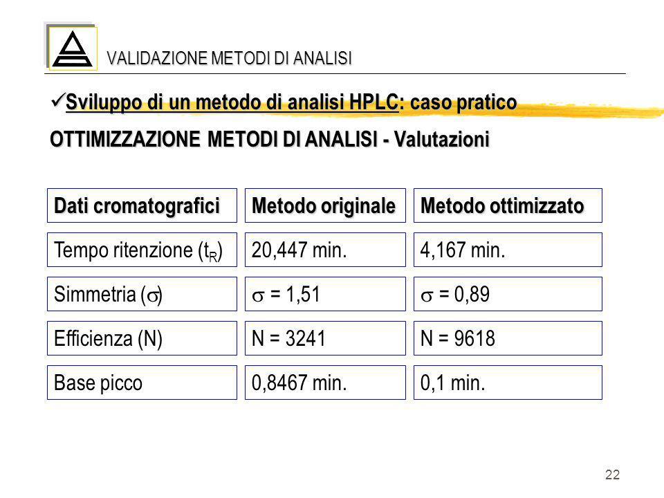 22 VALIDAZIONE METODI DI ANALISI Sviluppo di un metodo di analisi HPLC: caso pratico Sviluppo di un metodo di analisi HPLC: caso pratico OTTIMIZZAZION