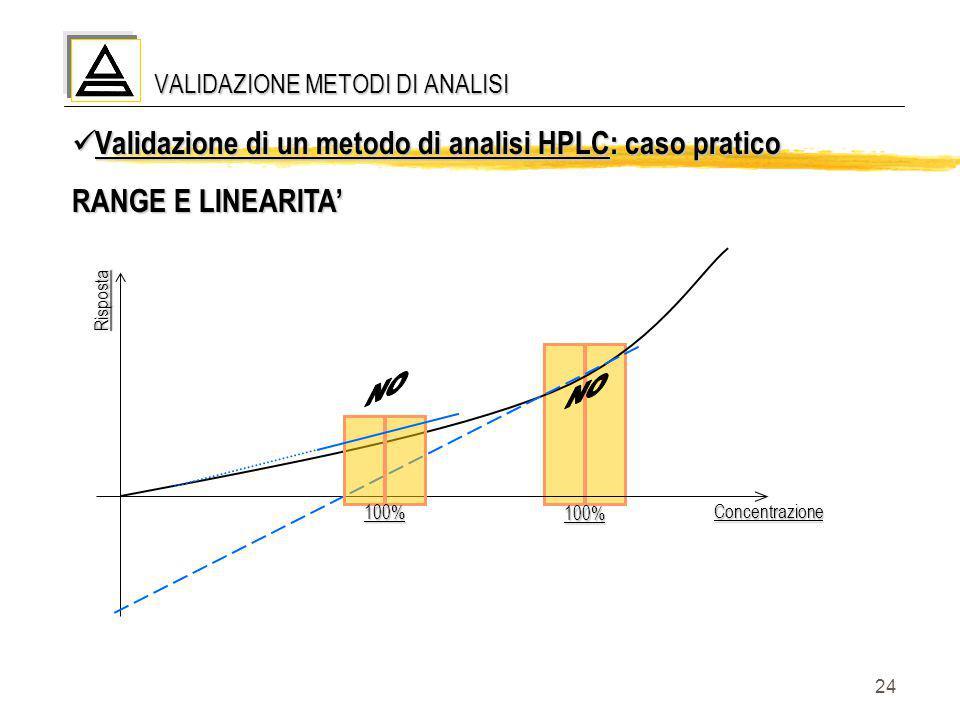 24 VALIDAZIONE METODI DI ANALISI Validazione di un metodo di analisi HPLC: caso pratico Validazione di un metodo di analisi HPLC: caso pratico RANGE E