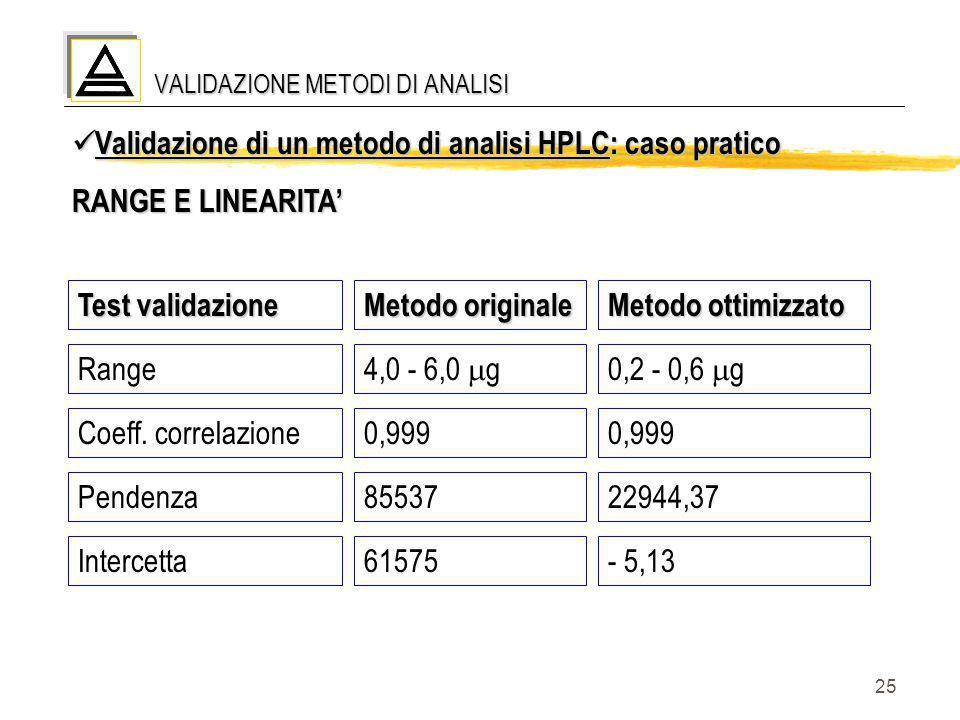 25 VALIDAZIONE METODI DI ANALISI Validazione di un metodo di analisi HPLC: caso pratico Validazione di un metodo di analisi HPLC: caso pratico RANGE E