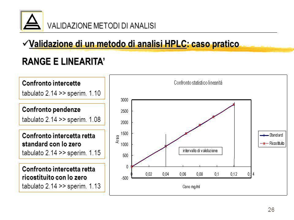 26 VALIDAZIONE METODI DI ANALISI Validazione di un metodo di analisi HPLC: caso pratico Validazione di un metodo di analisi HPLC: caso pratico RANGE E
