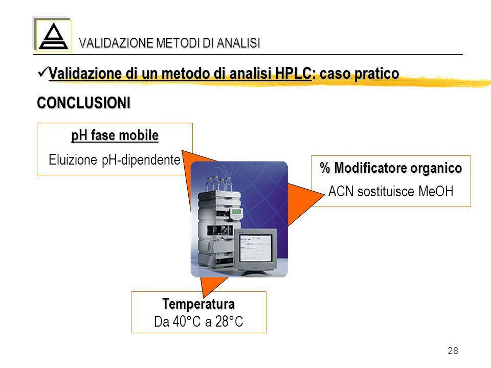 28 VALIDAZIONE METODI DI ANALISI Validazione di un metodo di analisi HPLC: caso pratico Validazione di un metodo di analisi HPLC: caso praticoCONCLUSI