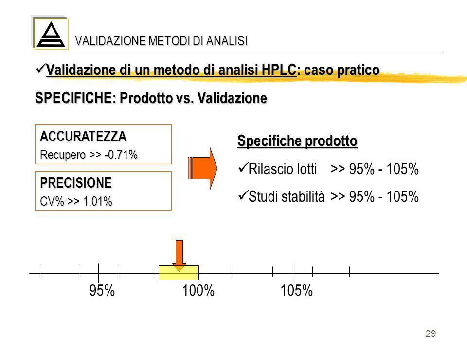 29 VALIDAZIONE METODI DI ANALISI Validazione di un metodo di analisi HPLC: caso pratico Validazione di un metodo di analisi HPLC: caso pratico SPECIFI