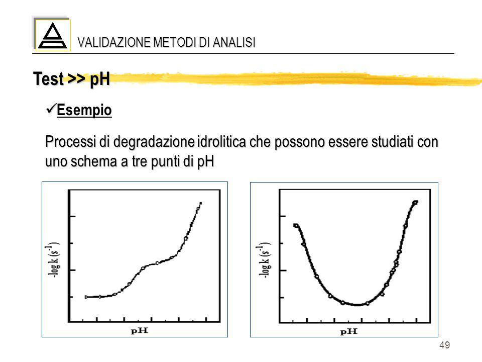 49 Test >> pH Esempio Processi di degradazione idrolitica che possono essere studiati con uno schema a tre punti di pH VALIDAZIONE METODI DI ANALISI