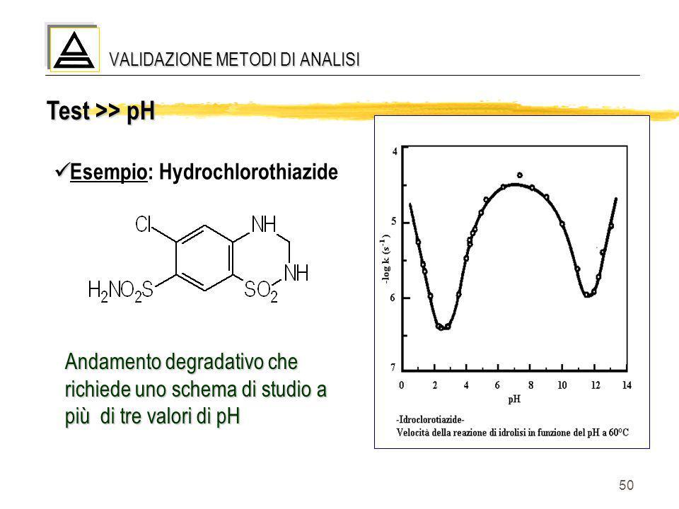 50 Test >> pH Esempio: Hydrochlorothiazide VALIDAZIONE METODI DI ANALISI Andamento degradativo che richiede uno schema di studio a più di tre valori d