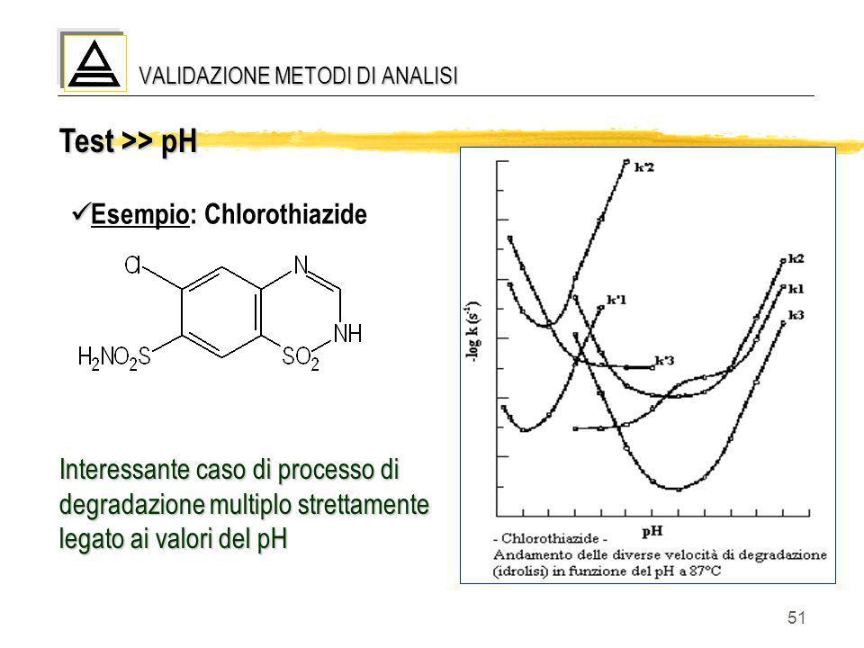 51 Test >> pH Esempio: Chlorothiazide VALIDAZIONE METODI DI ANALISI Interessante caso di processo di degradazione multiplo strettamente legato ai valo