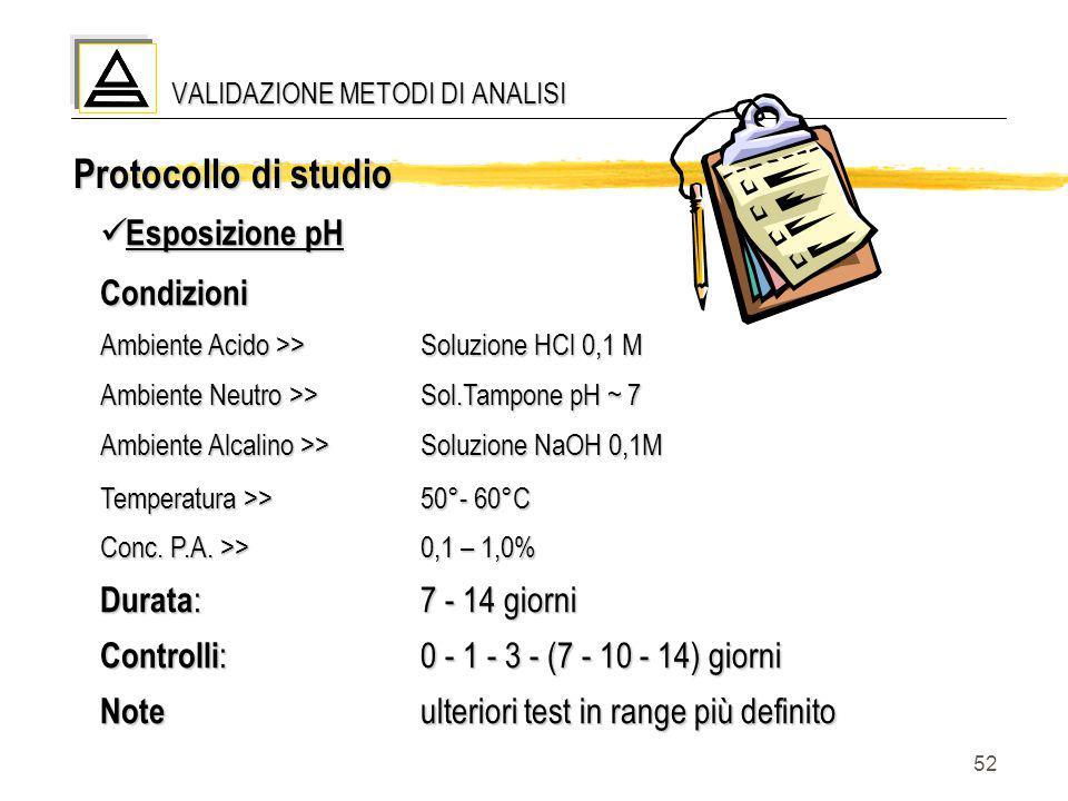 52 Esposizione pH Esposizione pHCondizioni Ambiente Acido >> Soluzione HCl 0,1 M Ambiente Neutro >>Sol.Tampone pH ~ 7 Ambiente Alcalino >>Soluzione Na