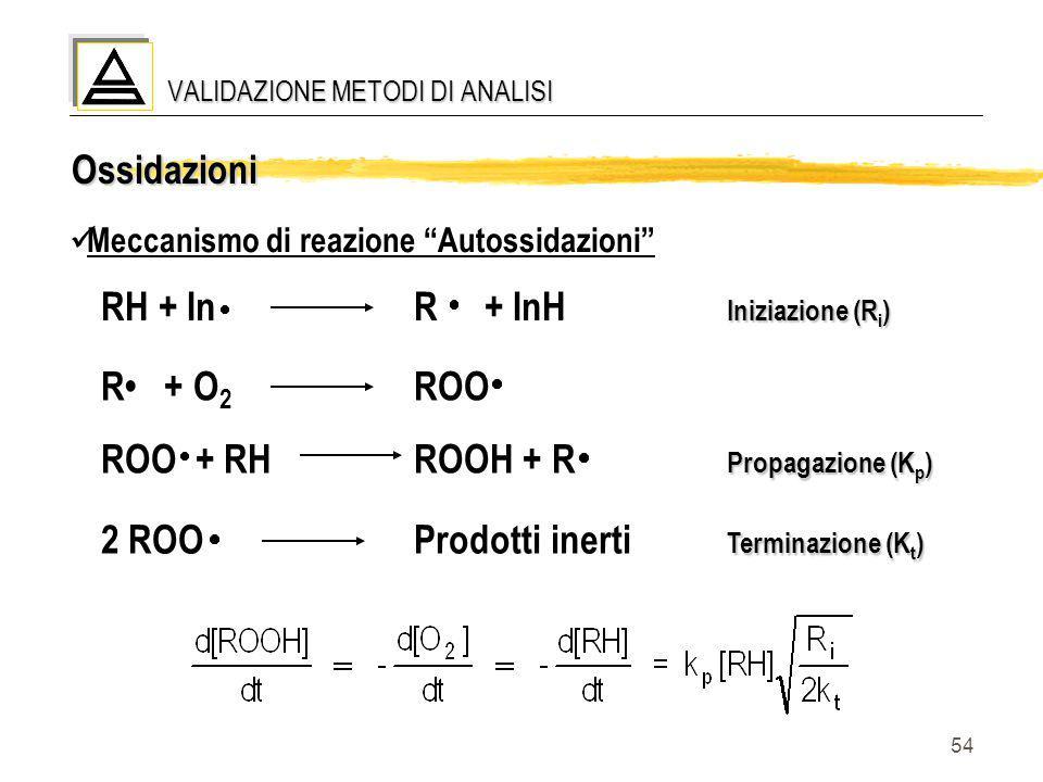"""54 Ossidazioni Meccanismo di reazione """"Autossidazioni"""" Iniziazione (R i ) RH + InR + InH Iniziazione (R i ) R + O 2 ROO Propagazione (K p ) ROO + RHRO"""