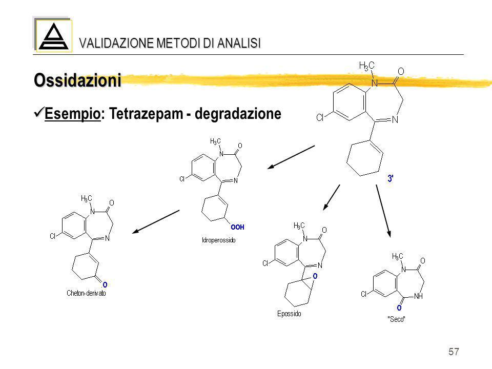 57 Ossidazioni Esempio: Tetrazepam - degradazione VALIDAZIONE METODI DI ANALISI
