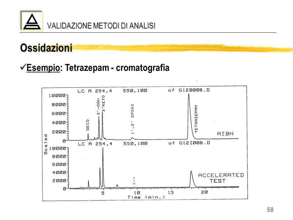 58 Ossidazioni Esempio: Tetrazepam - cromatografia VALIDAZIONE METODI DI ANALISI