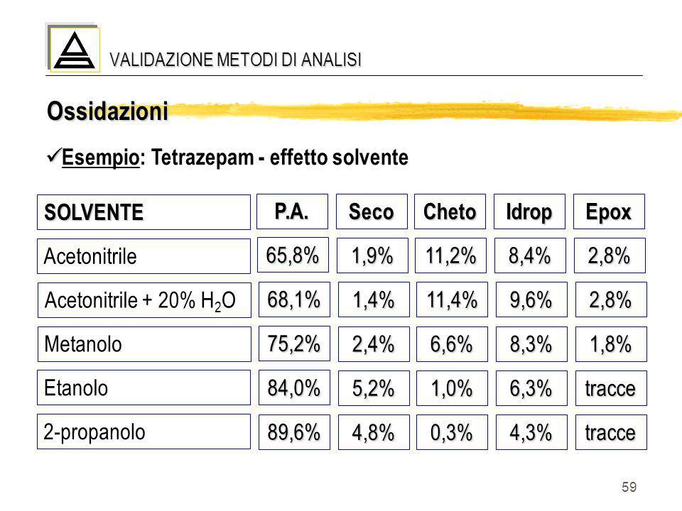 59 Ossidazioni Esempio: Tetrazepam - effetto solvente SOLVENTE AcetonitrileSecoP.A.ChetoIdropEpox1,9% 65,8% 11,2%8,4%2,8% Acetonitrile + 20% H 2 O1,4%