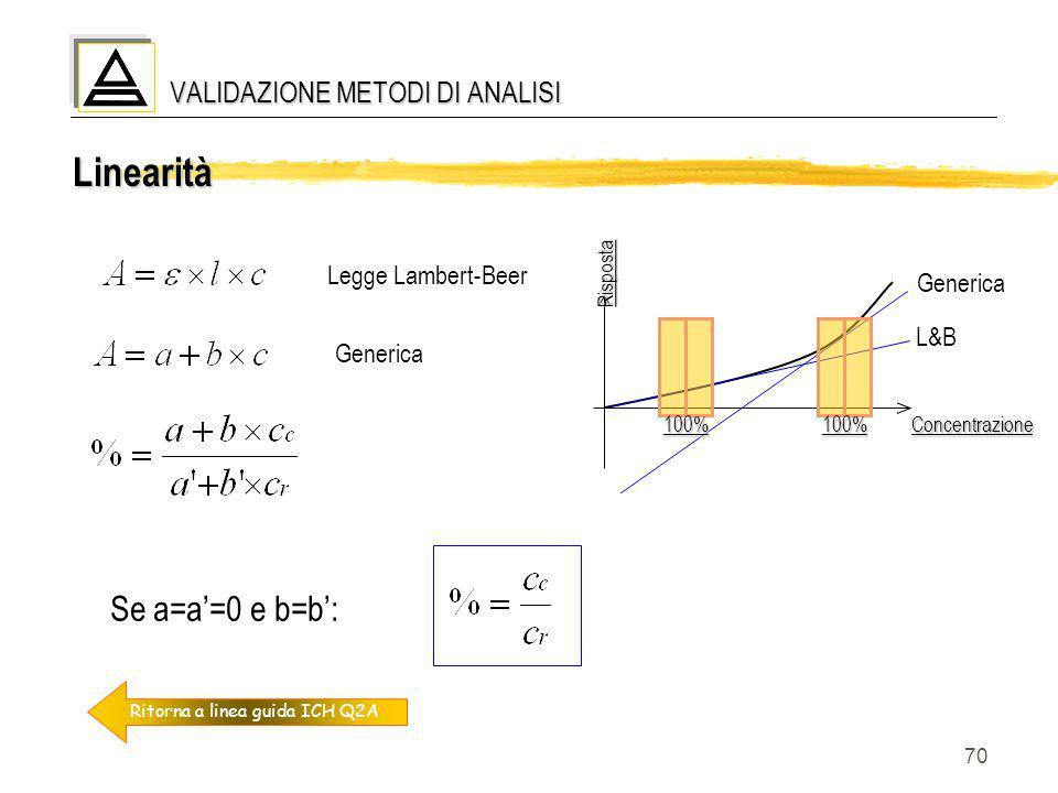 70 Linearità VALIDAZIONE METODI DI ANALISI Ritorna a linea guida ICH Q2A Legge Lambert-Beer Risposta Risposta Concentrazione L&B Generica 100%100% Se