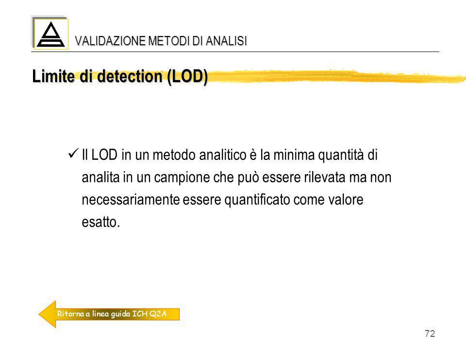 72 Limite di detection (LOD) Il LOD in un metodo analitico è la minima quantità di analita in un campione che può essere rilevata ma non necessariamen