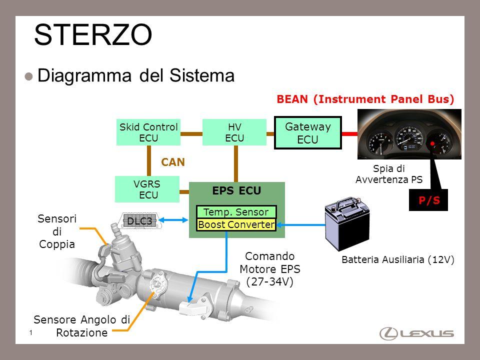 1 STERZO Diagramma del Sistema Sensori di Coppia Sensore Angolo di Rotazione VGRS ECU DLC3 Gateway ECU BEAN (Instrument Panel Bus) CAN Batteria Ausili