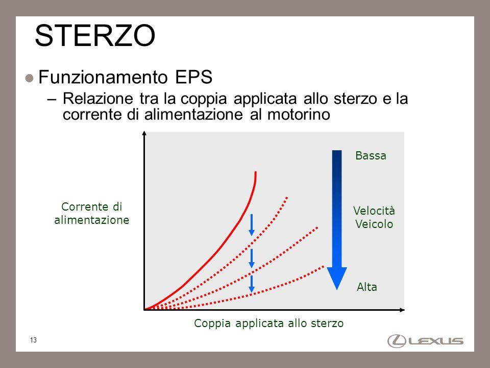 13 STERZO Funzionamento EPS –Relazione tra la coppia applicata allo sterzo e la corrente di alimentazione al motorino Corrente di alimentazione Veloci