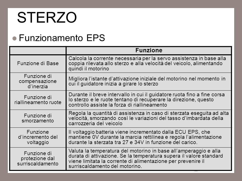 14 STERZO Funzionamento EPS Funzione Funzione di Base Calcola la corrente necessaria per la servo assistenza in base alla coppia rilevata allo sterzo