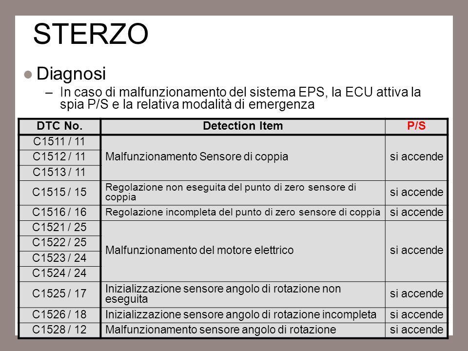 15 STERZO Diagnosi –In caso di malfunzionamento del sistema EPS, la ECU attiva la spia P/S e la relativa modalità di emergenza DTC No.Detection ItemP/