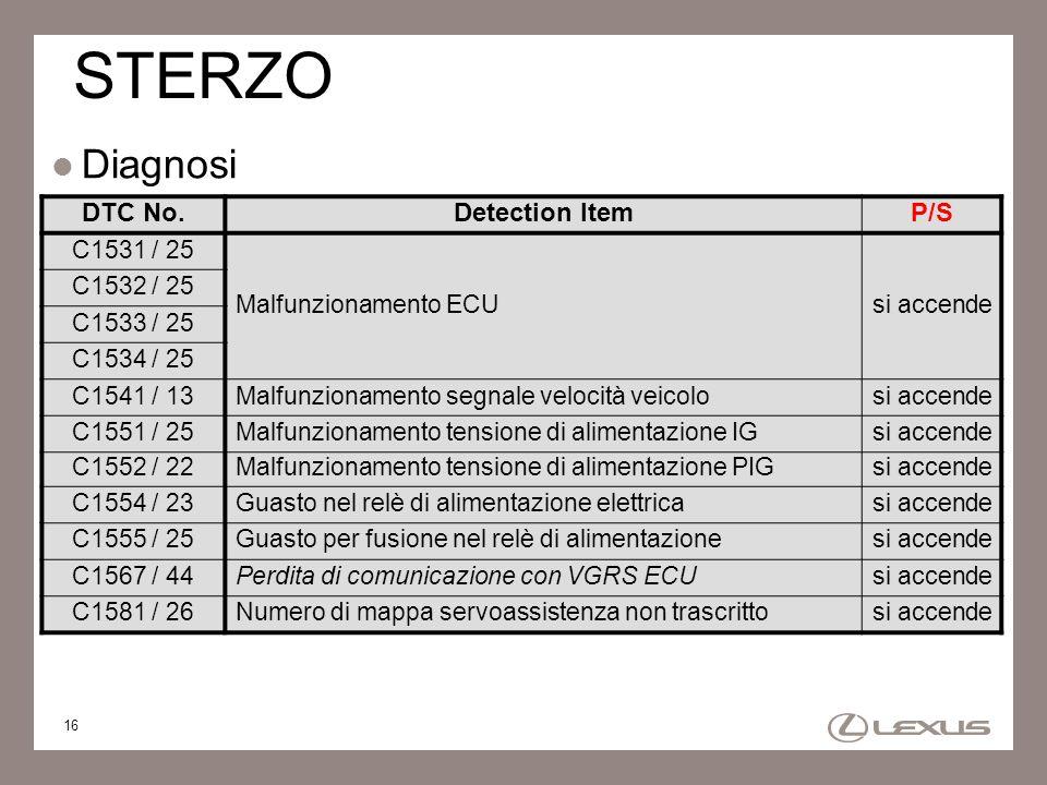 16 STERZO Diagnosi DTC No.Detection ItemP/S C1531 / 25 Malfunzionamento ECUsi accende C1532 / 25 C1533 / 25 C1534 / 25 C1541 / 13Malfunzionamento segn