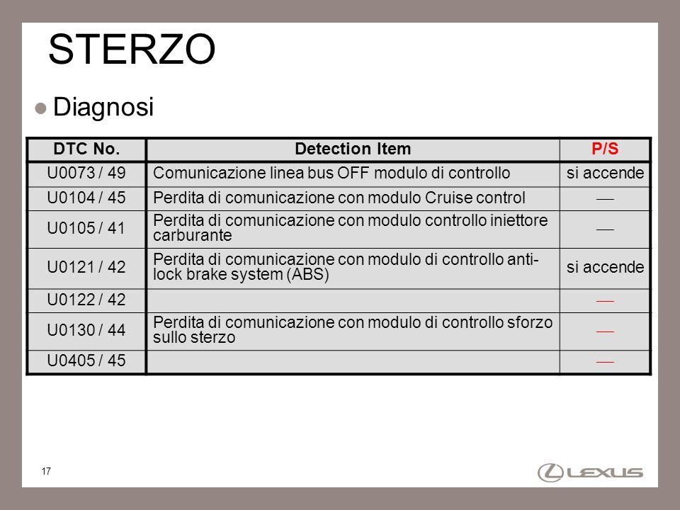 17 STERZO Diagnosi DTC No.Detection ItemP/S U0073 / 49Comunicazione linea bus OFF modulo di controllosi accende U0104 / 45Perdita di comunicazione con