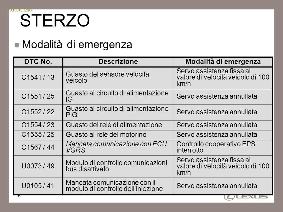 19 STERZO Modalità di emergenza DTC No.DescrizioneModalità di emergenza C1541 / 13 Guasto del sensore velocità veicolo Servo assistenza fissa al valor