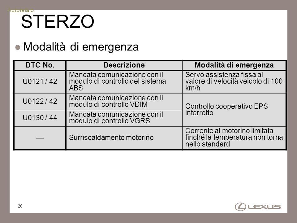 20 STERZO Modalità di emergenza DTC No.DescrizioneModalità di emergenza U0121 / 42 Mancata comunicazione con il modulo di controllo del sistema ABS Se
