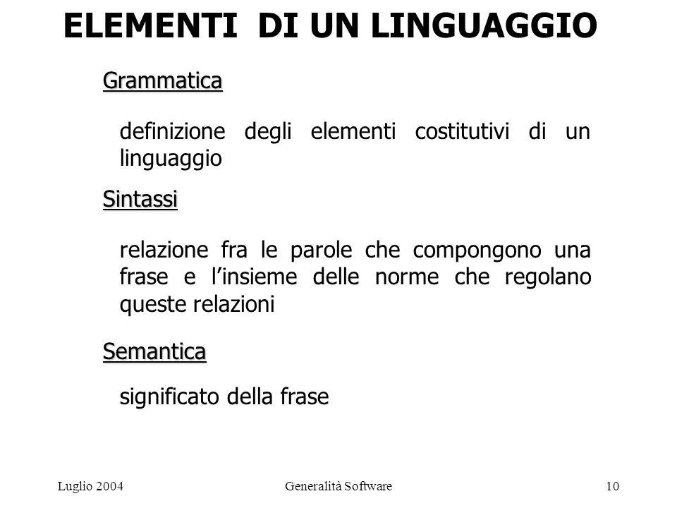 Generalità Software10Luglio 2004 Grammatica definizione degli elementi costitutivi di un linguaggio Sintassi relazione fra le parole che compongono una frase e l'insieme delle norme che regolano queste relazioni Semantica significato della frase ELEMENTI DI UN LINGUAGGIO