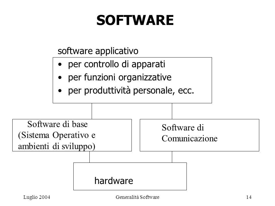 Generalità Software14Luglio 2004 SOFTWARE software applicativo per controllo di apparati per funzioni organizzative per produttività personale, ecc.