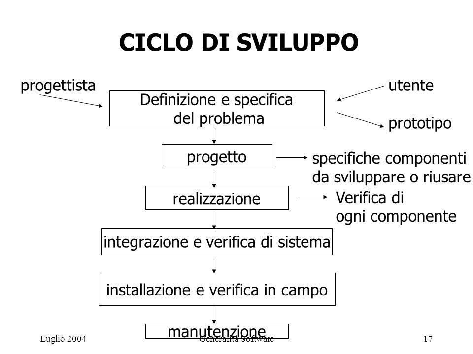 Generalità Software17Luglio 2004 CICLO DI SVILUPPO progettistautente prototipo specifiche componenti da sviluppare o riusare Definizione e specifica del problema progetto realizzazione integrazione e verifica di sistema installazione e verifica in campo manutenzione Verifica di ogni componente