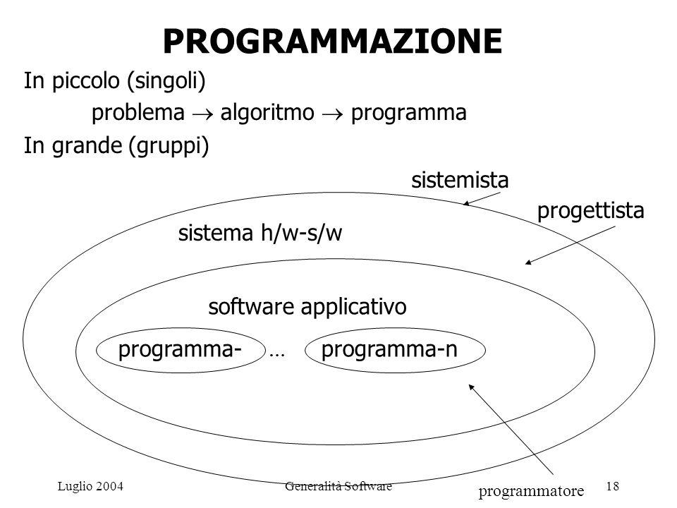 Generalità Software18Luglio 2004 PROGRAMMAZIONE In piccolo (singoli) problema  algoritmo  programma In grande (gruppi) programma- … programma-n software applicativo sistema h/w-s/w sistemista progettista programmatore