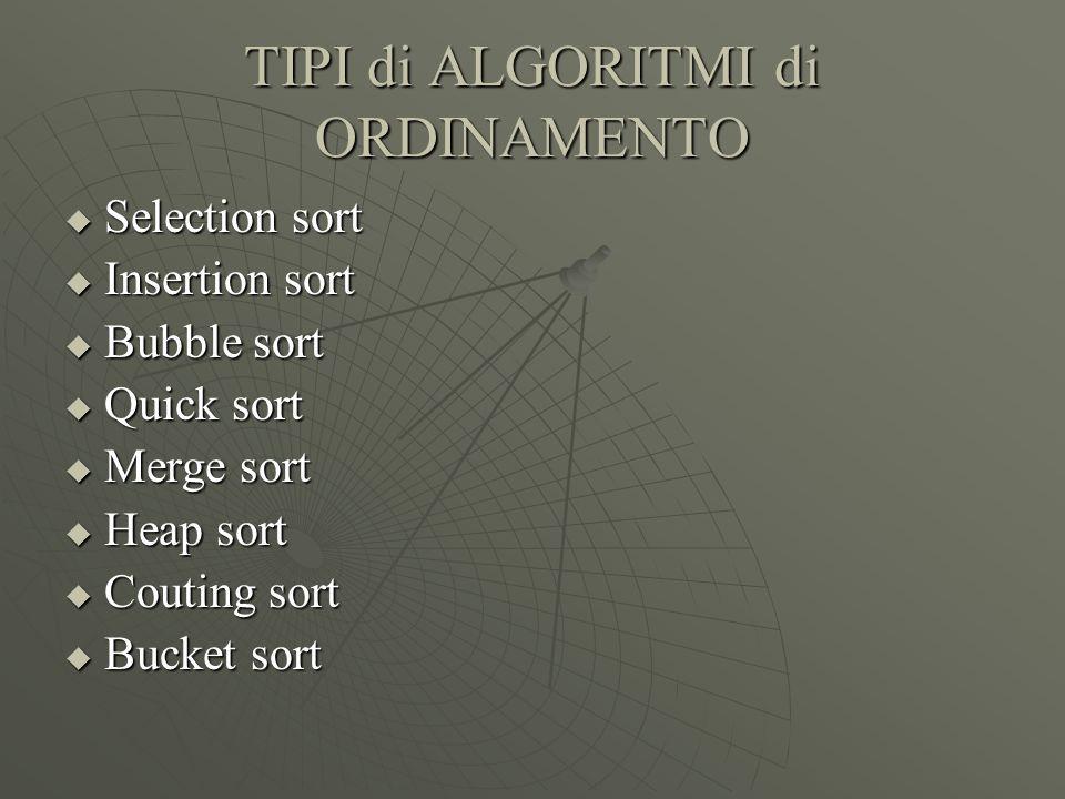 Algoritmo Caso Migliore Caso Medio Caso Peggiore SELECTIONSORT n²n²n²n²- n²n²n²n² INSERTIONSOERTn- n²n²n²n² BUBBLESORTn- n²n²n²n² QUICKSORT nlog 2 n n²n²n²n² MERGESORT HEAPSORT COUTINGSORTnnn BUCKETSORT--n