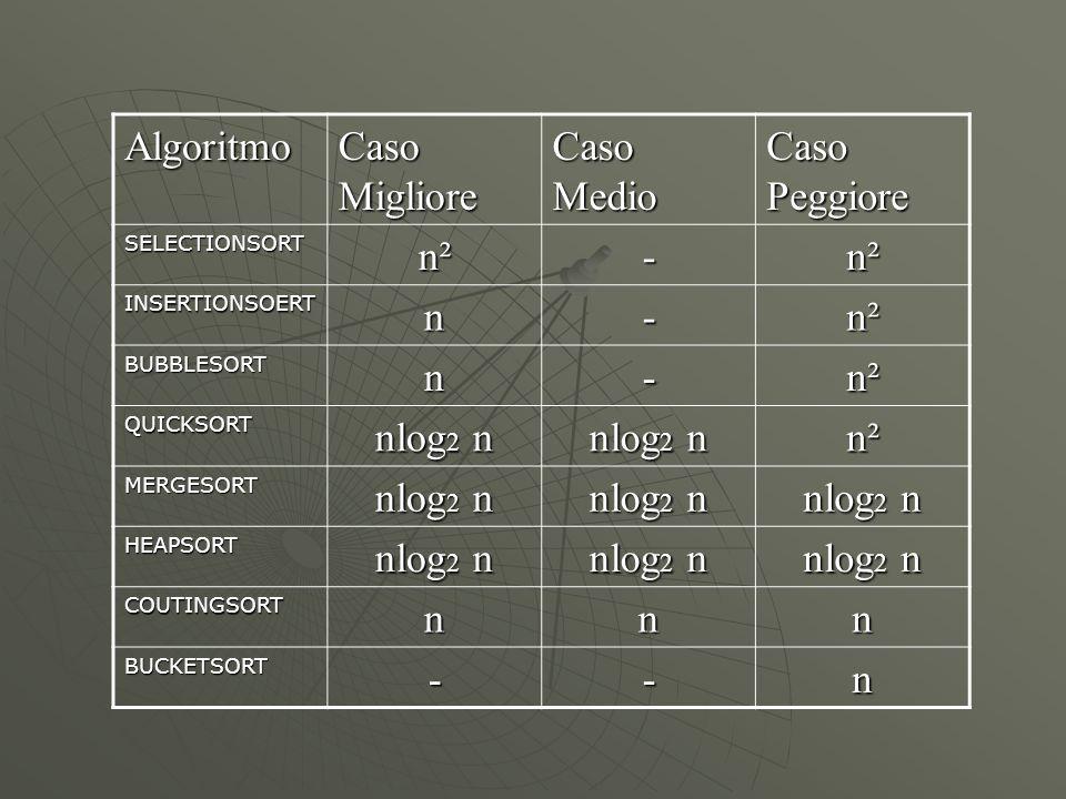 Algoritmo Caso Migliore Caso Medio Caso Peggiore SELECTIONSORT n²n²n²n²- n²n²n²n² INSERTIONSOERTn- n²n²n²n² BUBBLESORTn- n²n²n²n² QUICKSORT nlog 2 n n