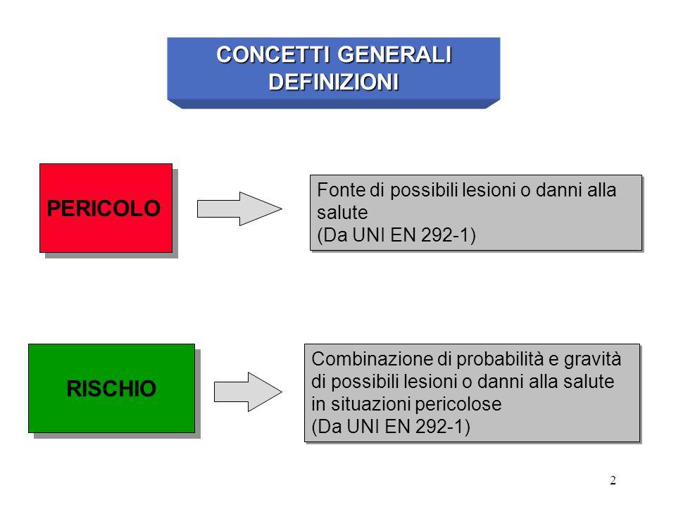 3 Commento alla diapositiva n°2 Frequentemente i termini PERICOLO e RISCHIO vengono utilizzati come sinonimi; in realtà hanno significati differenti.