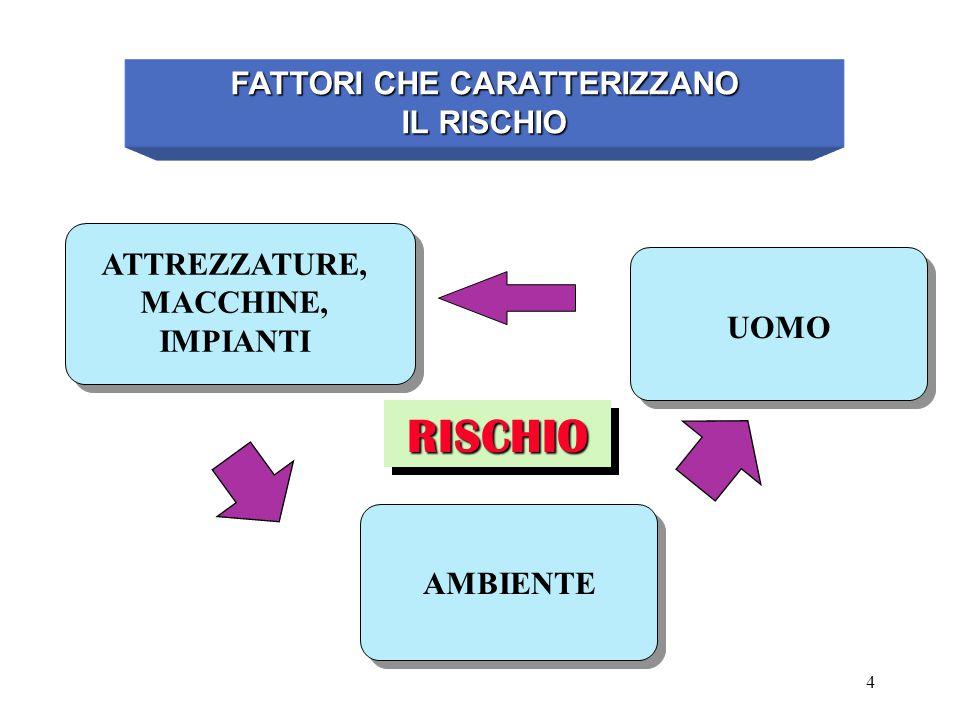 4 FATTORI CHE CARATTERIZZANO IL RISCHIO ATTREZZATURE, MACCHINE, IMPIANTI UOMO AMBIENTE RISCHIO