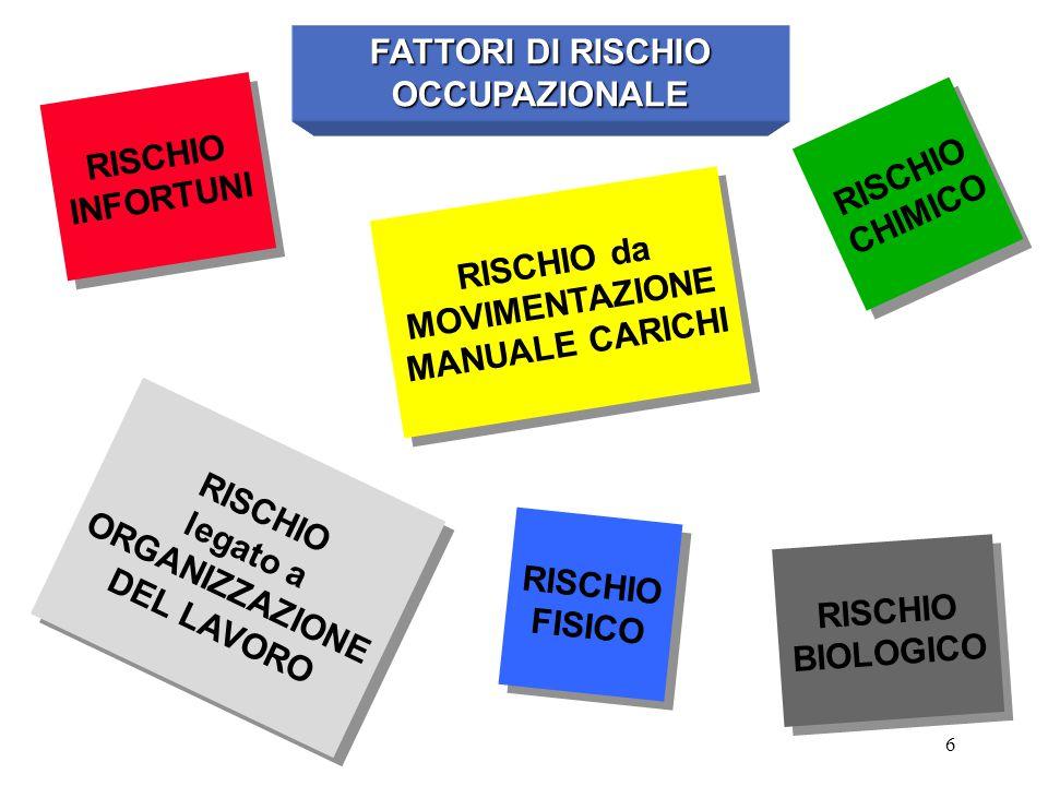 6 FATTORI DI RISCHIO OCCUPAZIONALE RISCHIO INFORTUNI RISCHIO INFORTUNI RISCHIO CHIMICO RISCHIO CHIMICO RISCHIO FISICO RISCHIO FISICO RISCHIO BIOLOGICO