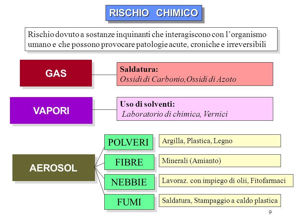 9 RISCHIO CHIMICO RISCHIO CHIMICO RISCHIO CHIMICO RISCHIO CHIMICO Rischio dovuto a sostanze inquinanti che interagiscono con l'organismo umano e che p