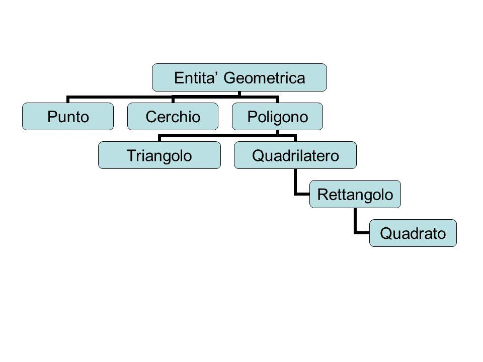 public abstract class EntitaGeometricaPiana extends Object{ private String colore; public EntitaGeometricaPiana(){colore = nero ;} protected void setColor (String color){ colore = color; } public void stampa() { System.out.println( Sono una generica figura geometrica );} public void disegna() { System.out.println( Disegno la figura di colore +colore);