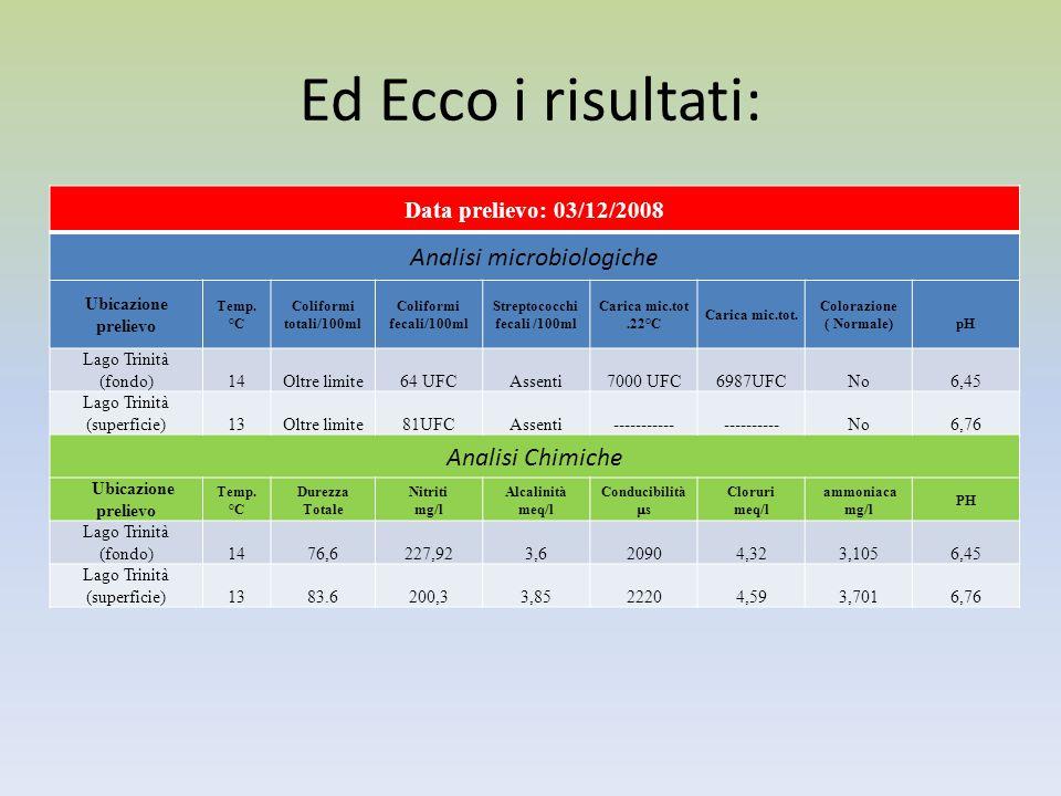 Ed Ecco i risultati: Data prelievo: 03/12/2008 Analisi microbiologiche Ubicazione prelievo Temp. °C Coliformi totali/100ml Coliformi fecali/100ml Stre