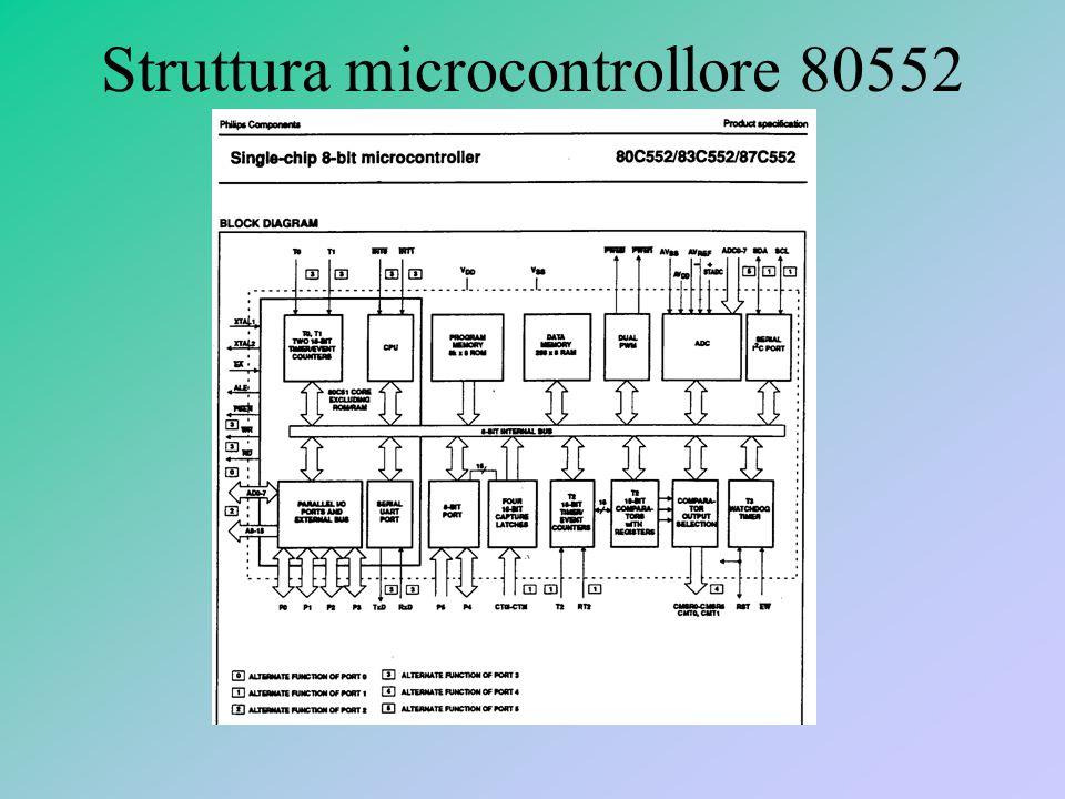 Struttura microcontrollore 80552