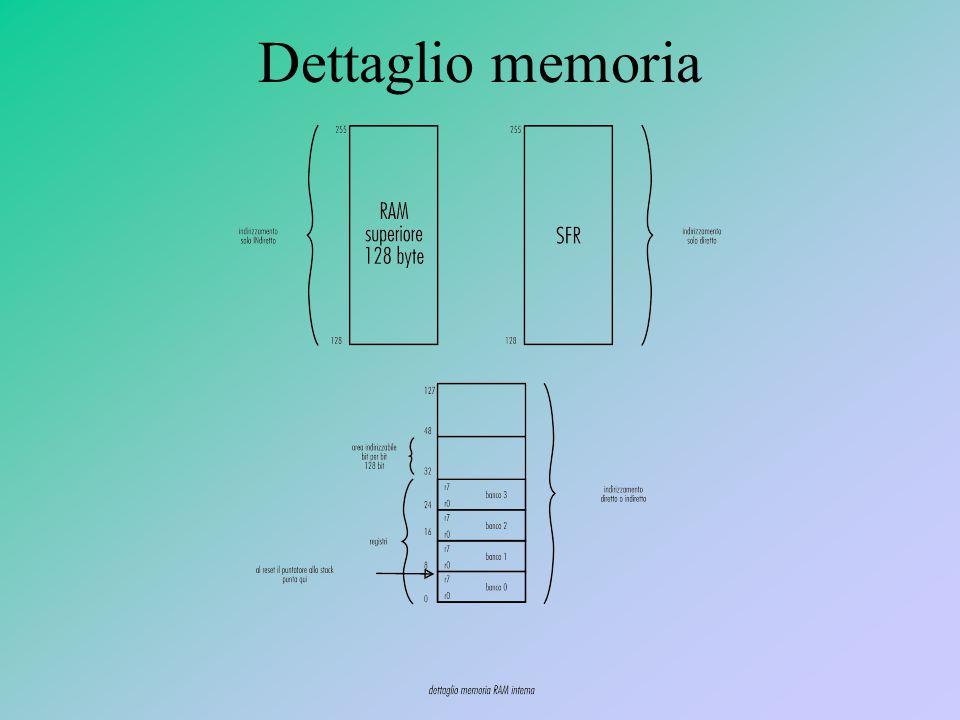 Dettaglio memoria