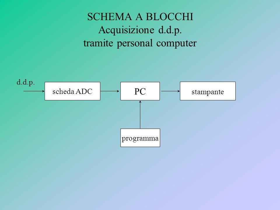 SCHEMA A BLOCCHI Acquisizione d.d.p.tramite personal computer scheda ADC PC stampante d.d.p.