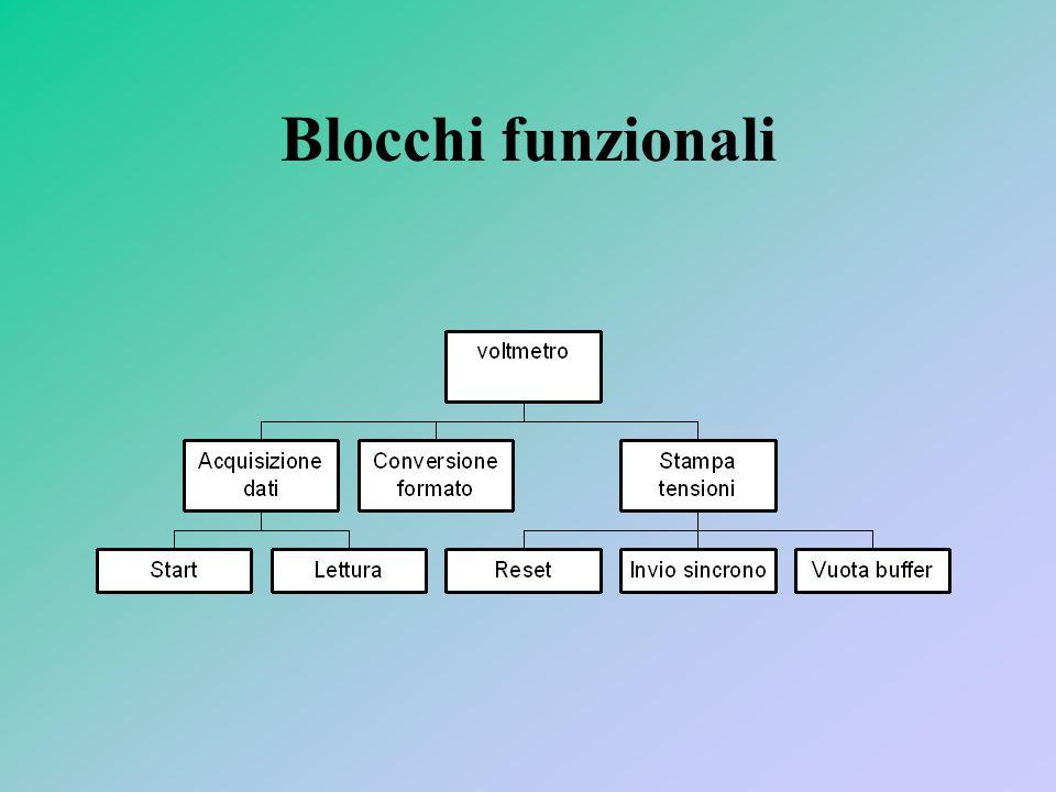 Blocchi funzionali