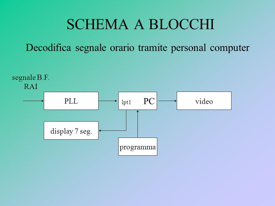 SCHEMA A BLOCCHI Decodifica segnale orario tramite personal computer PLL lpt1 PC video segnale B.F.