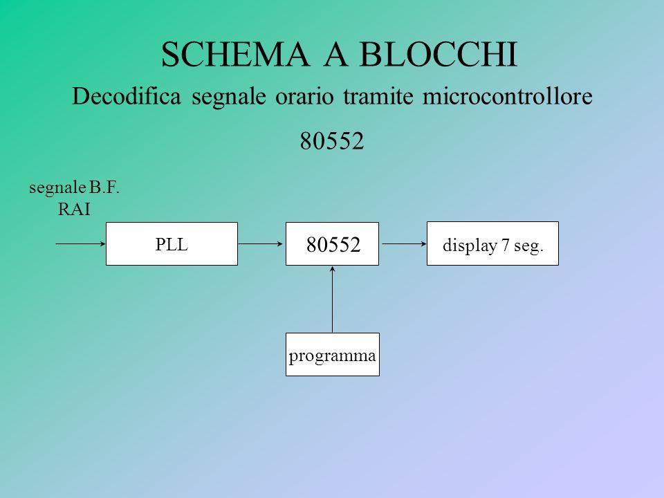 SCHEMA A BLOCCHI Decodifica segnale orario tramite microcontrollore 80552 PLL 80552 display 7 seg.