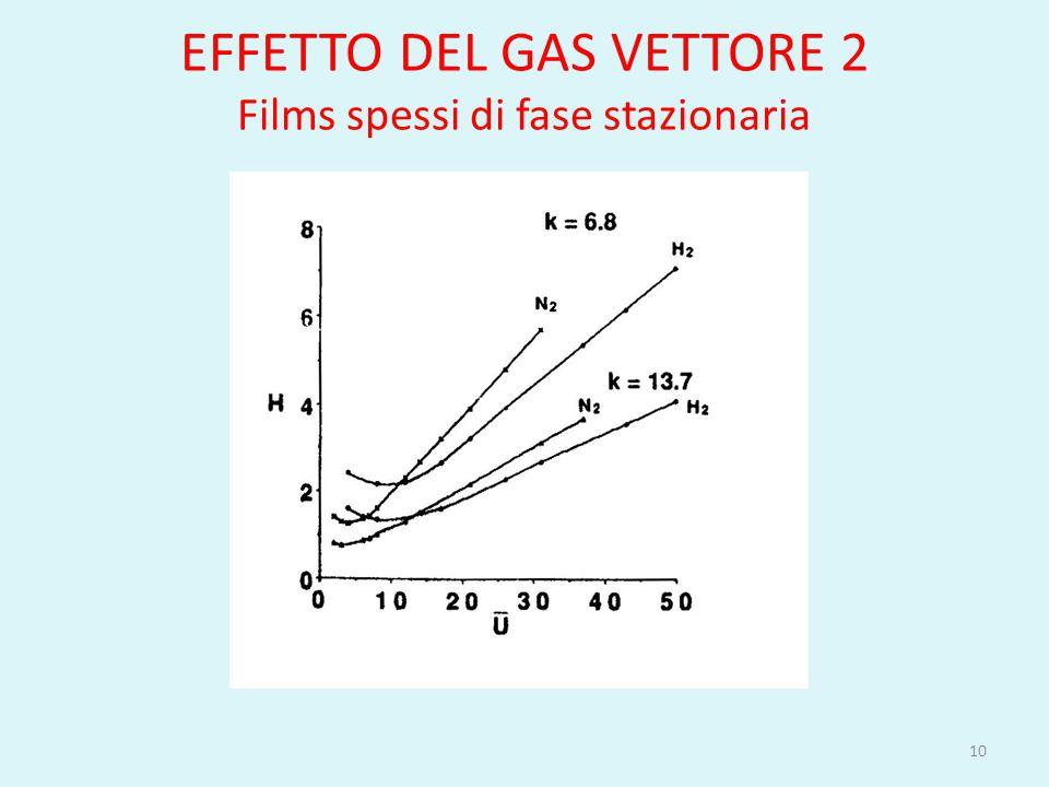 EFFETTO DEL GAS VETTORE 2 Films spessi di fase stazionaria 10