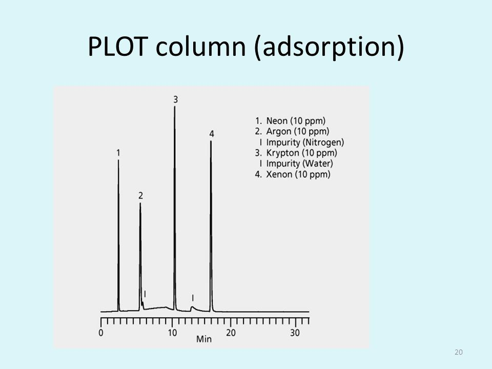 PLOT column (adsorption) 20