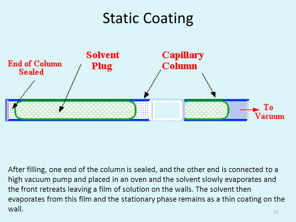 Static Coating 23 After filling, one end of the column is sealed, and the other end is connected to a high vacuum pump and placed in an oven and the solvent slowly evaporates and the front retreats leaving a film of solution on the walls.