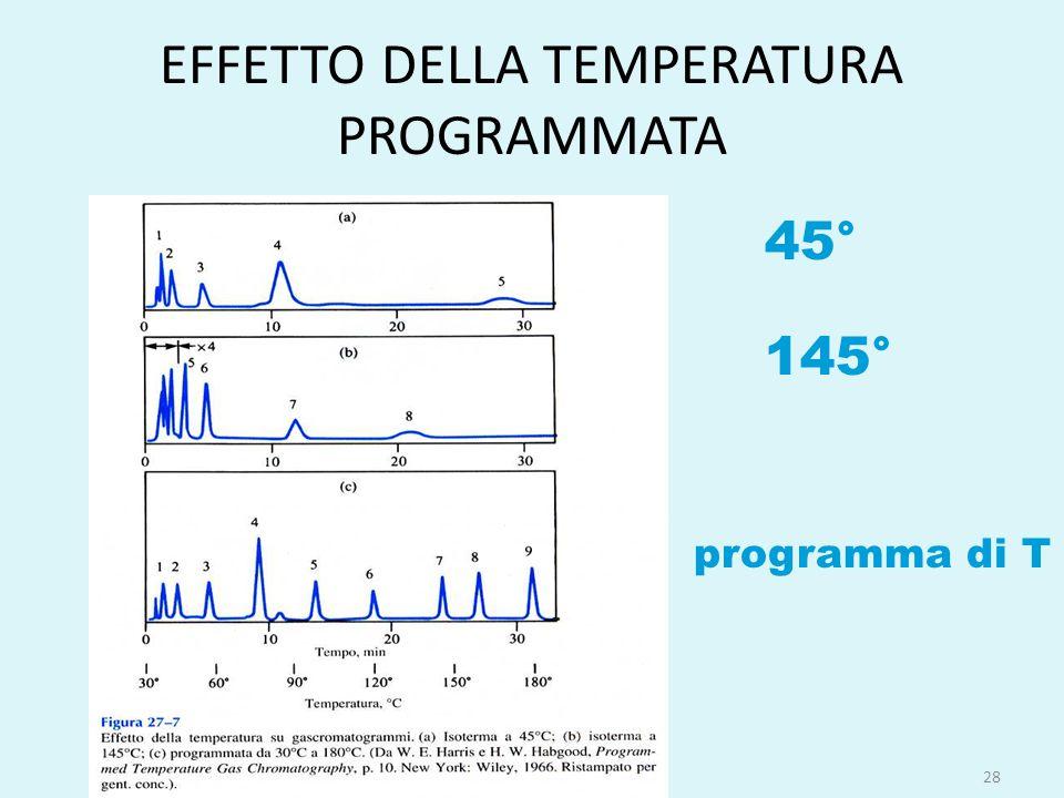 EFFETTO DELLA TEMPERATURA PROGRAMMATA 28 45° 145° programma di T
