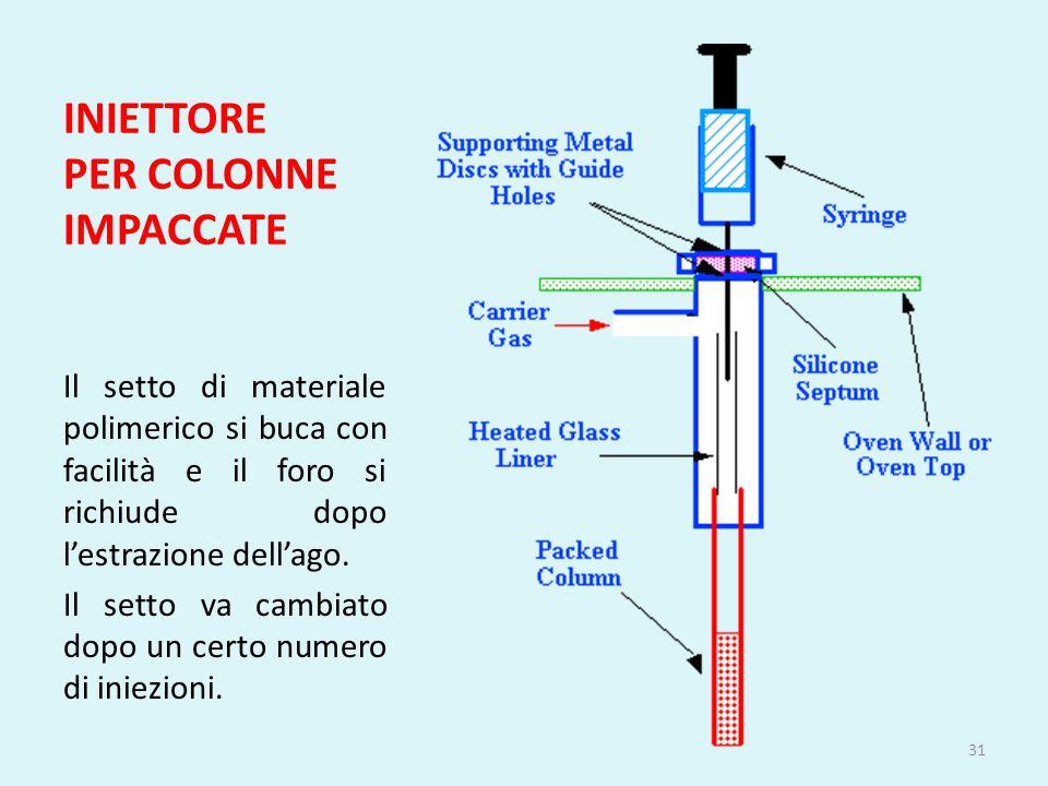 INIETTORE PER COLONNE IMPACCATE Il setto di materiale polimerico si buca con facilità e il foro si richiude dopo l'estrazione dell'ago. Il setto va ca